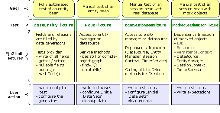 Overview of Test Cases